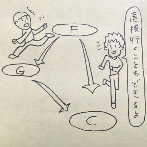 作曲ひとこま(3)