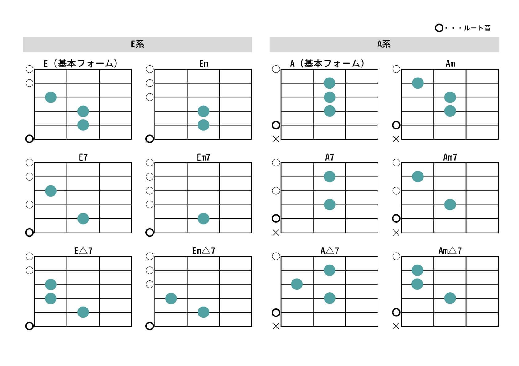 コード図表(E系、A系)   作曲...